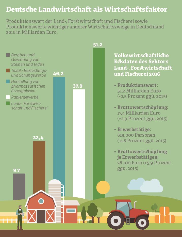 Grafik: Deutsche Landwirtschaft als Wirtschaftsfaktor