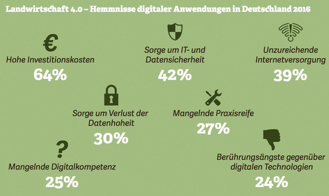 Grafik: Landwirtschaft 4.0 – Hemmnisse digitaler Anwendungen in Deutschland 2016