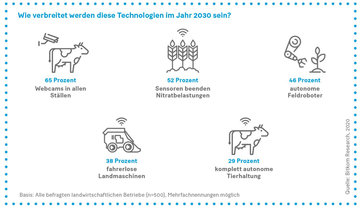 Grafik: Wie verbreitet werden diese Technologien im Jahr 2030 sein?