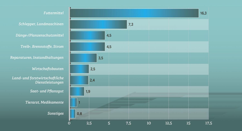 Grafik: Produktionsbedingte Ausgaben der deutschen Landwirtschaft im Jahr 2014