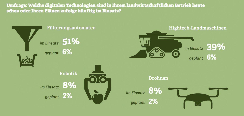 Grafik zu digitalen Technologien, die heute schon in landwirtschaftlichen Betrieben genutzt werden. Quelle: Bitkom, 2016