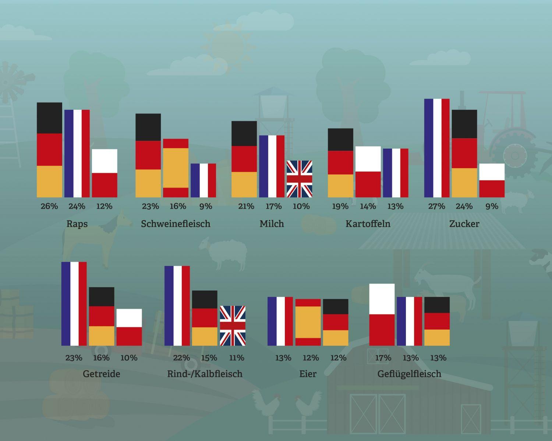 Grafik: Wo steht die deutsche Landwirtschaft? Anteile an der EU-27-Agrarproduktion von 2012 bis 2014.